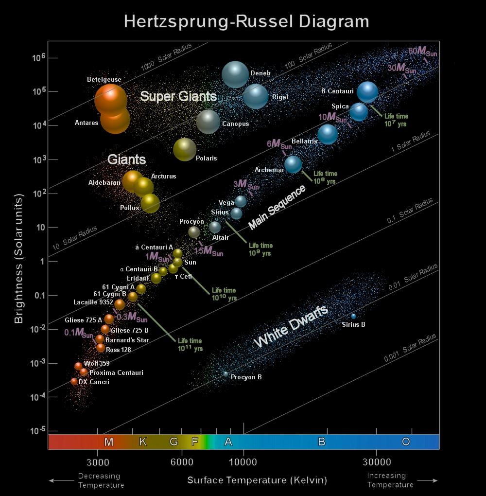 H-R Diagram - corrected